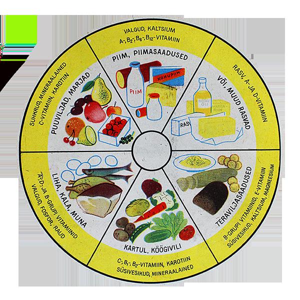toiduainete põhijaod / retroperenaine.ee